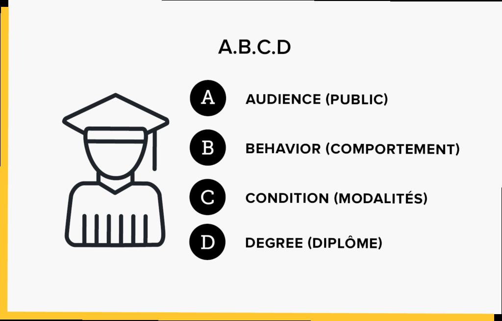 Illustration d'un étudiant montrant comment enseigner à distance avec la méthode A.B.C.D.