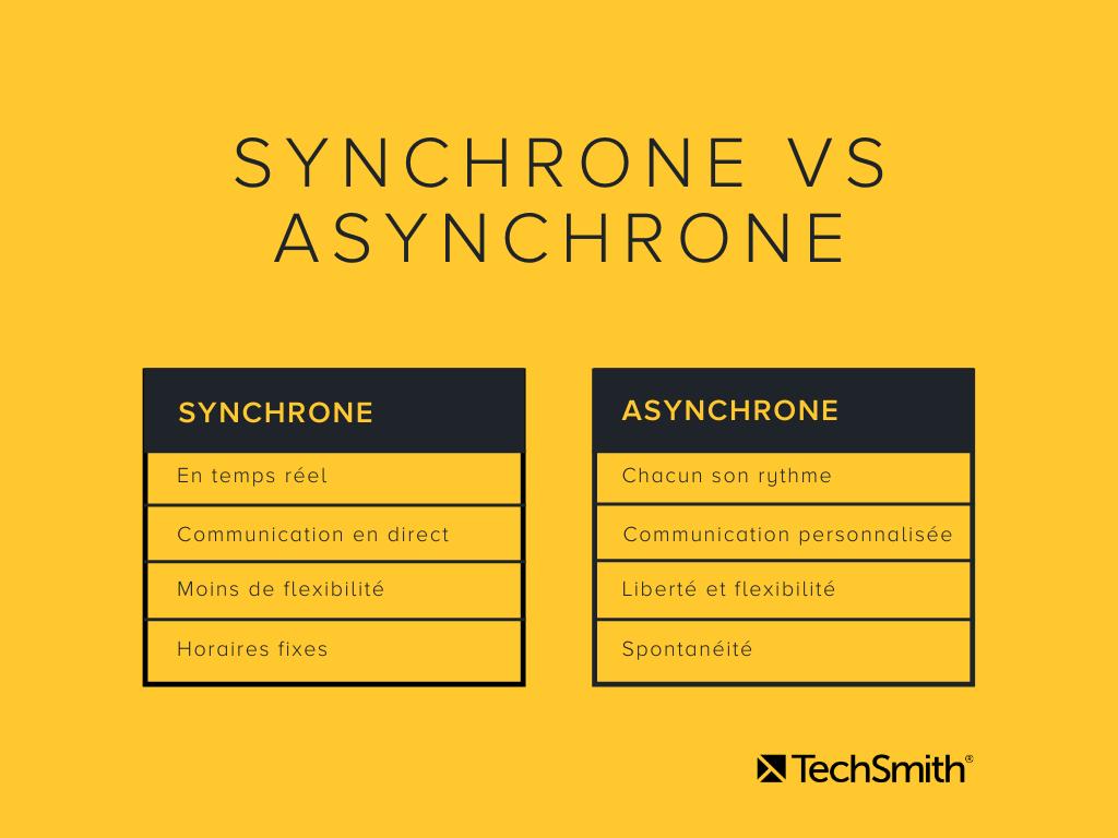 Tableau présentant les avantages et inconvénients de l'apprentissage synchrone vs de l'apprentissage asynchrone