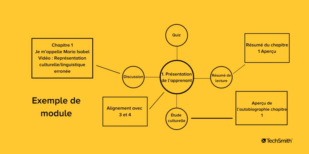 Exemple de module pour créer une classe virtuelle structurée sous la forme d'un schéma