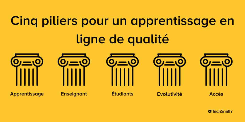Illustration des cinq piliers pour créer une classe virtuelle de qualité