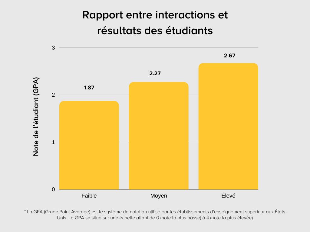 Diagramme montrant le rapport entre interactions et résultats des étudiants dans le cadre de l'enseignement en ligne